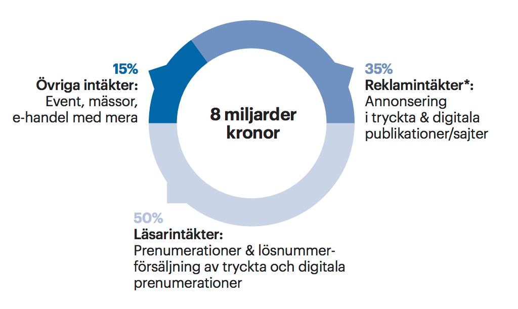 Intäkter för svenska tidskrifter 2016 struktur