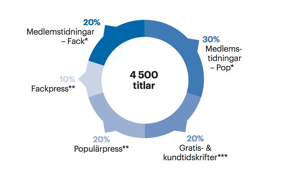 Tidskrifter i Sverige struktur 2016